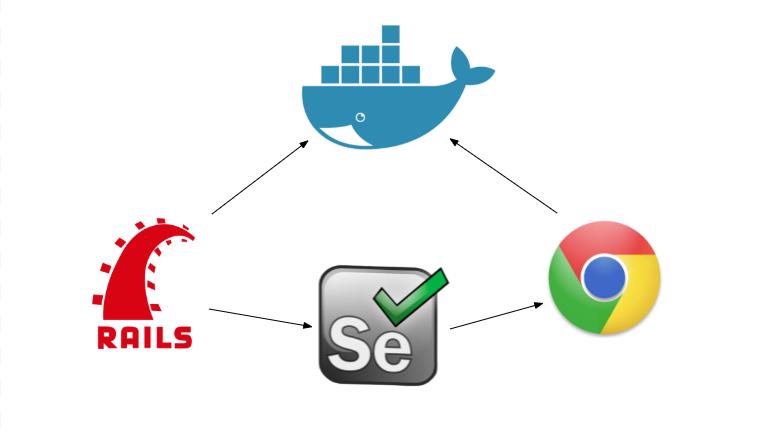Docker + Capybara + Selenium Chrome Driver – Colin Dao